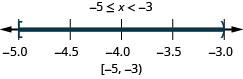 Negative 5 is less than or equal to x which is less than negative 3. There is a closed circle at negative 5 and an open circle at negative 3 and shading between negative 5 and negative 3 on the number line. The interval notation is negative 5 and negative 3 within a bracket and a parenthesis.