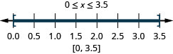 0 is less than or equal to x which is less than or equal to 3.5. There is a closed circle at 0 and a closed circle at 3.5 and shading between 0 and 3.5 on the number line. The interval notation is 0 and 3.5 within brackets.