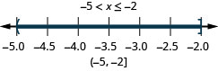 Negative 5 is less than x which is less than or equal to 2. There is a open circle at negative 5 and a closed circle at negative 2 and shading between negative 5 and negative 2 on the number line. The interval notation is negative 5 and negative 2 within a parenthesis and a bracket.