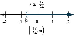The solution is b is greater than or equal to negative seventeen twenty-fourths. The solution on a number line has a left bracket negative seventeen twenty-fourths with shading to the right. The solution in interval notation is negative seventeen twenty-fourths to infinity within a bracket and a parenthesis.