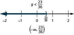 The solution is g is less than twenty-three thirty-sixths. The solution on a number line has a right parenthesis at twenty-three thirty-sixths with shading to the left. The solution in interval notation is negative infinity to twenty-three thirty-sixths within parentheses.