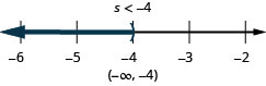 The solution is s is less than negative 4. The solution on a number line has a right parenthesis at negative 4 with shading to the left. The solution in interval notation is negative infinity to negative 4 within parentheses.