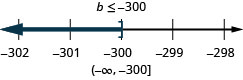 The solution is b is less than or equal to negative 300. The solution on a number line has a right bracket at negative 300 with shading to the left. The solution in interval notation is negative infinity to negative 300 within a parenthesis and a bracket.