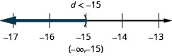 The solution is d is less than negative 15. The solution on a number line has a right parentheses with shading to the left. The solution in interval notation is negative infinity to negative 15 within parentheses.