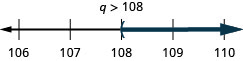 The solution is q is greater than 108. The solution on a number line has a left parentheses at 108 with shading to the right. The solution in interval notation is 108 to infinity within parentheses.