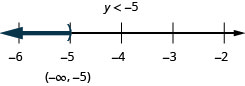 The solution is y is less than negative 5. The solution on a number line has a right parenthesis at negative 5 with shading to the left. The solution in interval notation is negative infinity to negative 5 within parentheses.