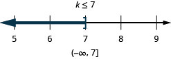 The solution is k is less than or equal to 7. The solution on a number line has a right bracket at 7with shading to the left. The solution in interval notation is negative infinity to 7 within a parenthesis and a bracket.