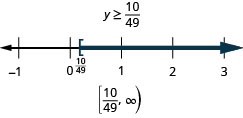 The solution is y is greater than or equal to ten twenty-ninths. The solution on a number line has a left bracket at ten twenty-ninths with shading to the right. The solution in interval notation is ten twenty-ninths to infinity within a bracket and a parenthesis.