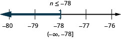 The solution is n is less than or equal to negative 78. The solution on a number line has a right bracket at negative 78 with shading to the left. The solution in interval notation is negative infinity to negative 78 within a parenthesis and a bracket.