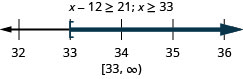 The inequality is x minus 12 is greater than or equal to 21. Its solution is x is greater than or equal to 33. The solution on a number line has a left bracket at 33 with shading to the right. The solution in interval notation is 33 to infinity within a bracket and a parenthesis.
