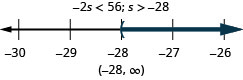 The inequality is negative 2 s is less than 56. Its solution is s is greater than negative 28. The solution on a number line has a left parenthesis at negative 28 with shading to the right. The solution in interval notation is negative 28 to infinity within parentheses.
