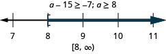 The inequality is a minus 15 is greater than or equal to negative 7. Its solution is a is greater than or equal to 8. The solution on a number line has a left bracket at 8 with shading to the right. The solution in interval notation is 8 to infinity within a bracket and a parenthesis.