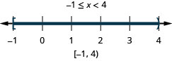 The solution is negative 1 is less than or equal to x which is less than 4. On a number line it is shown with a closed circle at negative 1 and an open circle at 4 with shading in between the closed and open circles. Its interval notation is negative 1 to 4 within a bracket and a parenthesis.