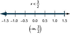 The solution is x is less than three-halves. On a number line it is shown with an open circle at three-halves with shading to its left. Its interval notation is negative infinity to three-halves within a parentheses.