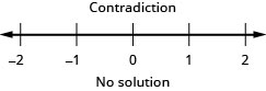 The inequality is a contradiction. So, there is no solution. As a result, there is no graph of the number line or interval notation.