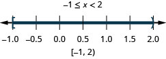 The solution is negative 1 is less than or equal to x which is less than 2. Its graph has a closed circle at negative 1 and an open circle at 2 with shading between the closed and open circles. Its interval notation is negative 1 to 2 within a bracket and a parenthesis.