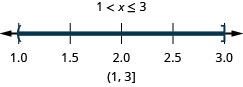 The solution is 1 is less than x which is less than or equal to 3. Its graph has an open circle at 1 and a closed circle at 3 with shading between the closed and open circles. Its interval notation is negative 1 to 3 within a parenthesis and a bracket.