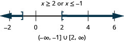 The solution is x is greater than or equal to 2 or x is less than or equal to 1. The graph of the solutions on a number line has a closed circle at negative 1 and shading to the left and a closed circle at 2 with shading to the right. The interval notation is the union of negative infinity to negative 1 within a parenthesis and a bracket and 2 and infinity within a bracket and a parenthesis.