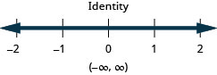 The solution is an identity. Its solution on the number line is shaded for all values. The solution in interval notation is negative infinity to infinity within parentheses.