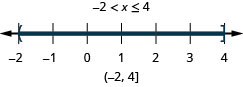 The solution is negative 2 is less than x which is less than or equal to 4. Its graph has an open circle at 1negative 2 and a closed circle at 4 with shading between the open and closed circles. Its interval notation is negative 2 to 4 within a parenthesis and a bracket.
