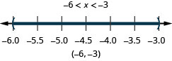 The solution is negative 6 is less than x which is less than negative 3. Its graph has an open circle at negative 6 and an open circle at negative 3 with shading between open circles. Its interval notation is negative 6 to negative 3 within parentheses.