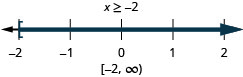 The solution is x is greater than or equal to negative 2. Its graph has a closed circle at negative 2 and is shaded to the right. Its interval notation is negative 2 to infinity within a bracket and a parenthesis.