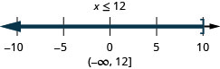 The solution is x is less than or equal to 12. Its graph has a closed circle at 12 and is shaded to the left. Its interval notation is negative infinity to 12 within a parenthesis and a bracket.