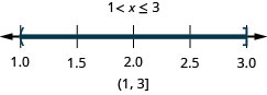 The solution is 1 is less than x which is less than or equal to 3. Its graph has an open circle at 1 and a closed circle at 3 and is shaded between the open and closed circles. Its interval notation is 1 to 3 within a parenthesis and a bracket.
