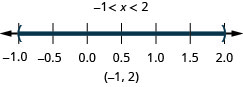 The solution is negative 1 is less than x which is less than 2. Its graph has an open circle at negative 1 an open circle at 2 and is shaded between. Its interval notation is negative 1 to 2 within parentheses.