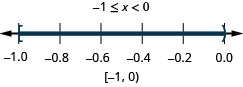 The solution is negative 1 is less than or equal to x which is less than or 0. Its graph has a closed circle at negative 1 and an open circle at 0 and is shaded between the closed and open circles. Its interval notation is negative 1 to 0 within a bracket and a parenthesis.