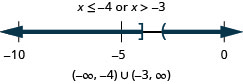 The solution is x is less than or equal to negative 4 or x is greater than negative 3. The graph of the solutions on a number line has a closed circle at negative 4 and shading to the left and an open circle at negative 3 with shading to the right. The interval notation is the union of negative infinity to negative 4 within a parenthesis and a bracket and negative 3 and infinity within parentheses.