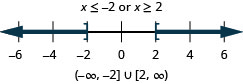 The solution is x is less than or equal to negative 2 or x is greater than or equal to 2. The graph of the solutions on a number line has a closed circle at negative 2 and shading to the left and a closed circle at 2 with shading to the right. The interval notation is the union of negative infinity to negative 2 within a parenthesis and a bracket and 2 to infinity within a bracket and a parenthesis.