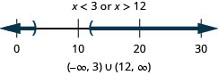 The solution is x is less than 3 or x is greater than 12. The graph of the solutions on a number line has an open circle at 3 and shading to the left and an open circle at 12 with shading to the right. The interval notation is the union of negative infinity to 3 within parentheses and 12 and infinity within parentheses.