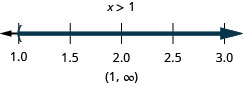 The solution is x is less than 1. Its graph has an open circle at negative 1 is shaded to the right. Its interval notation is 1 to infinity within parentheses.
