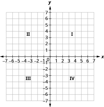 This figure shows a square grid. A horizontal number line in the middle is labeled x. A vertical number line in the middle is labeled y. The number lines intersect at zero and together divide the square grid into 4 equally sized smaller squares. The square in the top right is labeled I. The square in the top left is labeled II. The square in the bottom left is labeled III. The square in the bottom right is labeled IV.
