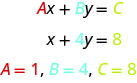 This figure shows the equation A x plus B y plus C. Below this is the equation x plus 4 y plus 8. Below this are the equations A plus 1, B plus 4, C plus 8. B and 4 are the same color in all the equations. C and 8 are the same color in all the equations.