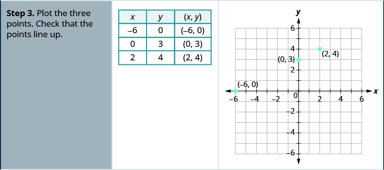 Step 3 is to plot the three points. The figure shows a table with 4 rows and 3 columns. The first row is a header row with the headers x, y, and (x, y). The second row contains negative 6, 0, and (negative 6, 0). The third row contains 0, 3, and (0, 3). The fourth row contains 2, 4, and (2, 4). The figure also has a graph of the three points on the x y-coordinate plane. The x and y-axes run from negative 6 to 6. The three points (negative 6, 0), (0, 3), and (2, 4) are plotted and labeled.