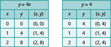 This figure has two tables. The first table has 5 rows and 3 columns. The first row is a title row with the equation y plus 4 x. The second row is a header row with the headers x, y, and (x, y). The third row has the numbers 0, 0, and (0, 0). The fourth row has the numbers 1, 4, and (1, 4). The fifth row has the numbers 2, 8, and (2, 8). The second table has 5 rows and 3 columns. The first row is a title row with the equation y plus 4. The second row is a header row with the headers x, y, and (x, y). The third row has the numbers 0, 4, and (0, 4). The fourth row has the numbers 1, 4, and (1, 4). The fifth row has the numbers 2, 4, and (2, 4).