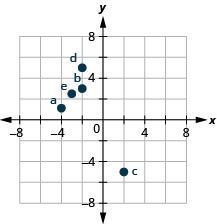 This figure shows points plotted on the x y-coordinate plane. The x and y axes run from negative 6 to 6. The point labeled a is 4 units to the left of the origin and 1 unit above the origin and is located in quadrant II. The point labeled b is 2 units to the left of the origin and 3 units above the origin and is located in quadrant II. The point labeled c is 2 units to the right of the origin and 5 units below the origin and is located in quadrant IV. The point labeled d is 2 units to the left of the origin and 5 units above the origin and is located in quadrant II. The point labeled e is 3 units to the left of the origin and 2 and a half units above the origin and is located in quadrant II.