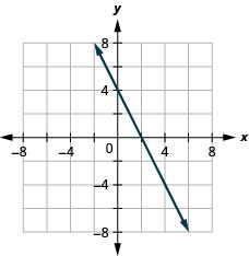 This figure shows a straight line graphed on the x y-coordinate plane. The x and y-axes run from negative 8 to 8. The line goes through the points (negative 2, 8), (negative 1, 6), (0, 4), (1, 2), (2, 0), (3, negative 2), (4, negative 4), (5, negative 6) and (6, negative 8).