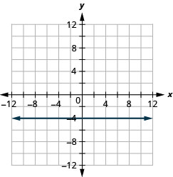 The figure shows the graph of a straight horizontal line on the x y-coordinate plane. The x and y axes run from negative 12 to 12. The line goes through the points (negative 3, negative 4), (negative 2, negative 4), (negative 1, negative 4), (0, negative 4), (1, negative 4), (2, negative 4), and (3, negative 4).