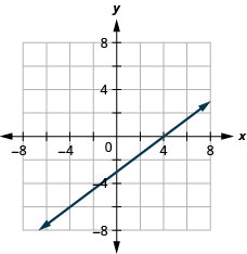 The figure shows a graph of a straight line on the x y-coordinate plane. The x and y-axes run from negative 8 to 8. The straight line goes through the points (negative 4, negative 6), (0, negative 3), (4, 0), and (8, 3).