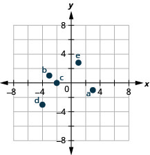 This figure shows points plotted on the x y-coordinate plane. The x and y axes run from negative 6 to 6. The point labeled a is 3 units to the right of the origin and 1 unit below the origin and is located in quadrant IV. The point labeled b is 3 units to the left of the origin and 1 unit above the origin and is located in quadrant II. The point labeled c is 2 units to the left of the origin and 2 units above the origin and is located in quadrant II. The point labeled d is 4 units to the left of the origin and 3 units below the origin and is located in quadrant III. The point labeled e is 1 unit to the right of the origin and 3 and 4 fifths units above the origin and is located in quadrant I.