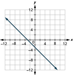 This figure shows a straight line graphed on the x y-coordinate plane. The x and y-axes run from negative 12 to 12. The line goes through the points (negative 3, 0), (negative 2, negative 1), (negative 1, negative 2), (0, negative 3), (1, negative 4), (2, negative 5), (3, negative 6), and (4, negative 7).