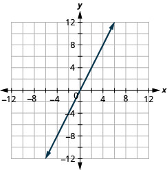 This figure shows a straight line graphed on the x y-coordinate plane. The x and y-axes run from negative 12 to 12. The line goes through the points (negative 3, negative 6), (negative 2, negative 4), (negative 1, negative 2), (0, 0), (1, 2), (2, 4), and (3, 6).