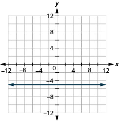 This figure shows a horizontal straight line graphed on the x y-coordinate plane. The x and y-axes run from negative 12 to 12. The line goes through the points (negative 1, negative 5), (0, negative 5), and (1, negative 5).