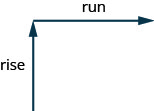 """This figure has a diagram of two arrows. The first arrow is vertical and pointed up and labeled """"rise"""". The second arrow starts at the end of the first. The second arrow is horizontal and pointed right and labeled """"run""""."""