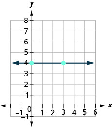 The figure then shows the graph of a straight line on the x y-coordinate plane. The x-axis runs from negative 1 to 6. The y-axis runs from negative 1 to 8. The line goes through the points (0, 4) and (3, 4). What is the rise? The rise is 0. What is the run? The run is 3. What is the slope? m equals rise divided by run. m equals 0 divided by 3. m equals 0. The slope of the horizontal line y equals 4 is 0.