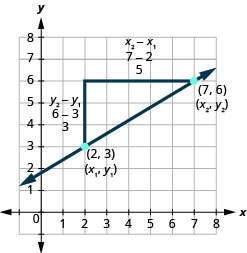 The figure shows the graph of a straight line on the x y-coordinate plane. The x-axis runs from negative 1 to 7. The y-axis runs from negative 1 to 7. The line goes through the points (2, 3) and (7, 6). A right triangle is drawn by connecting the three points (2, 3), (2, 6), and (7, 6). The point (2, 3) is labeled (x 1, y 1). The point (7, 6) is labeled (x 2, y 2). The vertical side of the triangle has labels y 2 minus y 1, 6 minus 3, and 3. The horizontal side of the triangle has labels x 2 minus x 1, 7 minus 2, and 5.