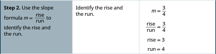 Step 2 is to use the slope formula m equals rise divided by run to identify the rise and the run. Identify the rise and the run. m equals 3 divided by 4. Rise divided by run equals 3 divided by 4. Rise equals 3. Run equals 4.